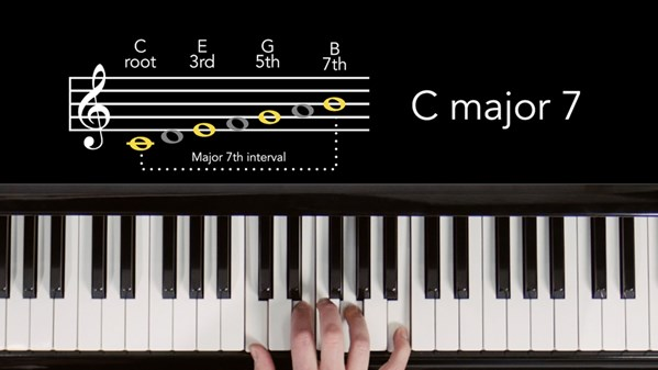 """TechMuze Ep 64 – Basic Music Theory For Producers And Songwriters (part 1) """"7 Notes, 7 Chords"""""""
